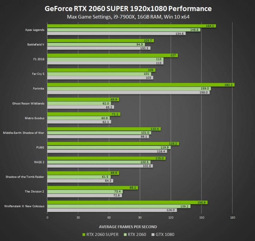 Старт продаж новых видеокарт  от NVIDIA семейства GeForce SUPER